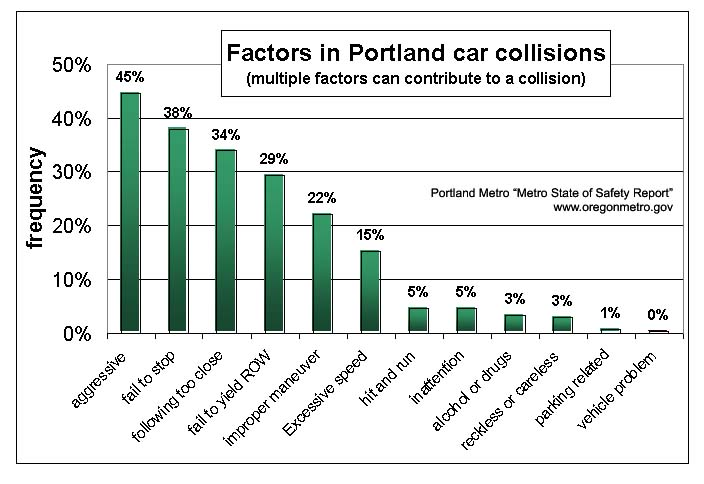 car collisions - factors