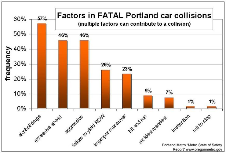 car collisions - FATALITIES